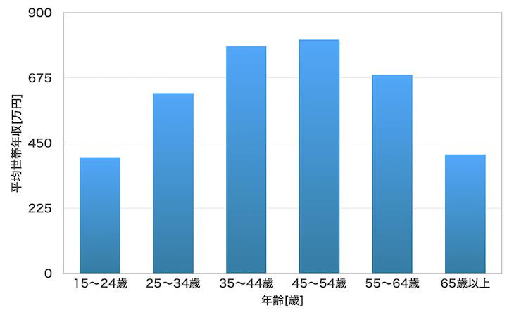 アメリカ平均世帯年収