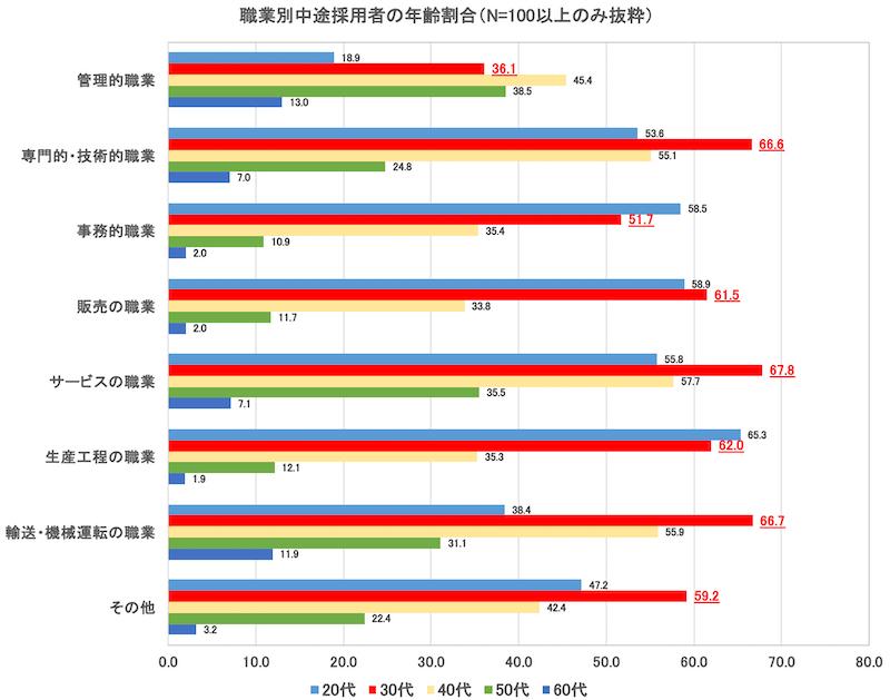 職業別中途採用者の年齢割合