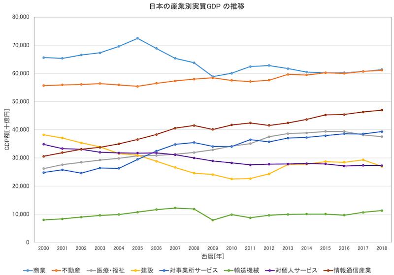 産業別GDP