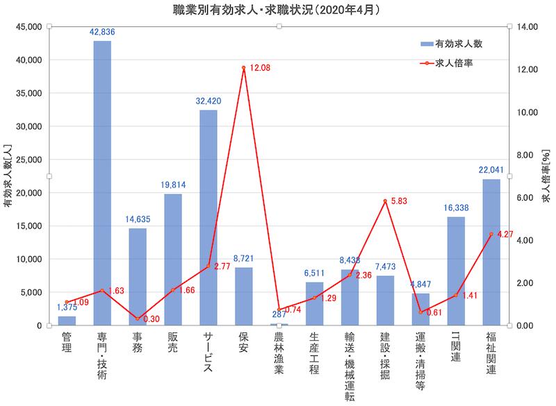 東京都有効求人倍率