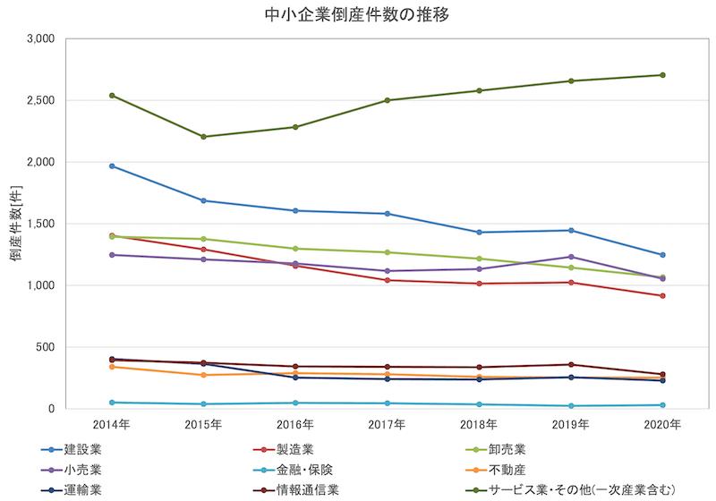 中小企業倒産件数