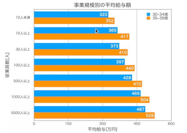 30代平均年収:従業員数別