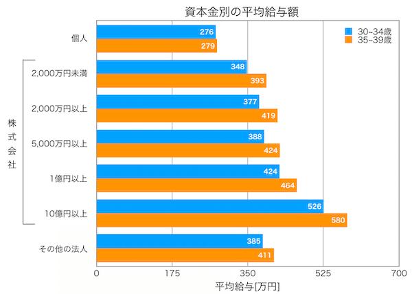 30代平均年収:企業規模別