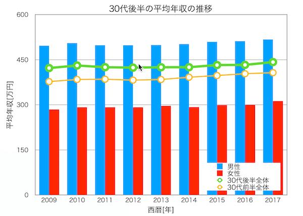 30代後半の年収の推移
