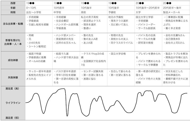 ライフラインチャート