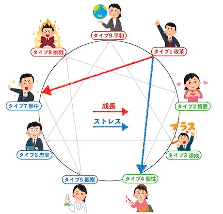 エニアグラムタイプ1成長方向