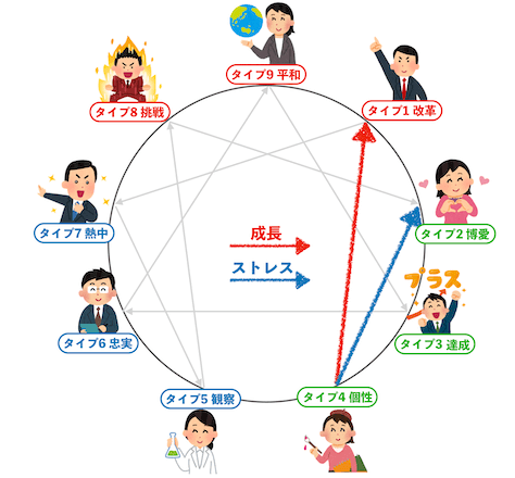 エニアグラムタイプ4成長方向