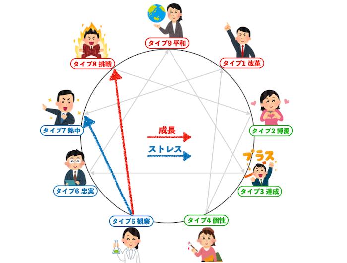 エニアグラムタイプ5成長方向