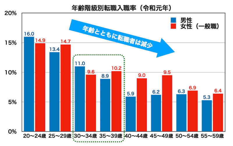 年齢別転職者の割合